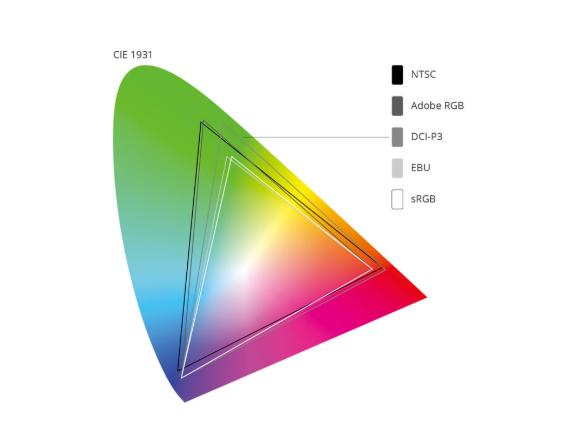 https://pctempo.com/wp-content/uploads/2020/02/colorGamut.png
