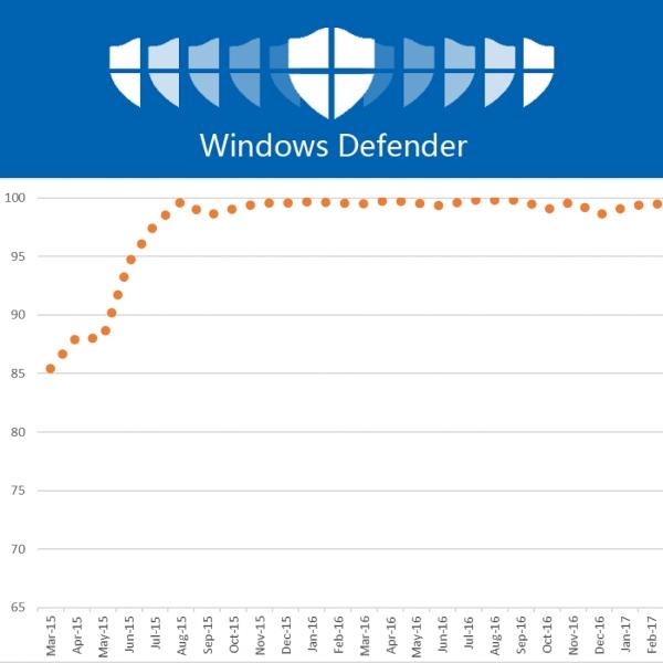 https://pctempo.com/wp-content/uploads/2020/03/windows-defender-it-2.jpg