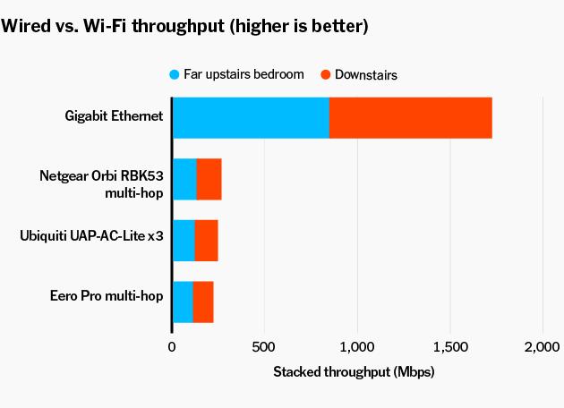 Cattivo Wi-Fi