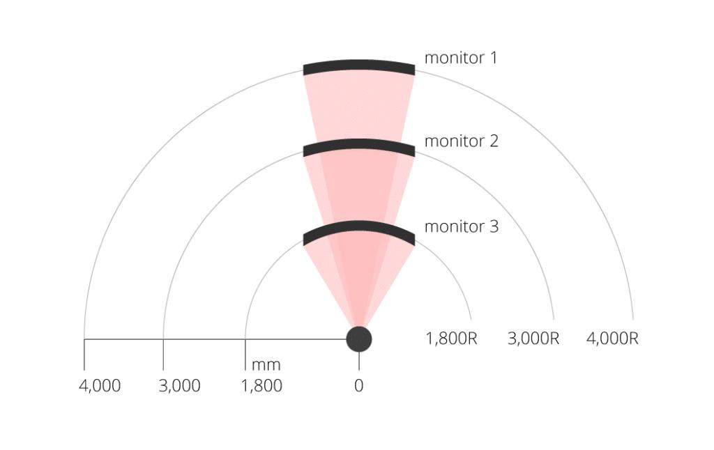Curvatura dei Monitor